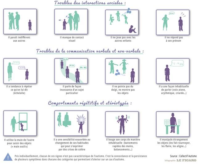 Synthèse visuelle pour décrire les signes précoces de l'autisme